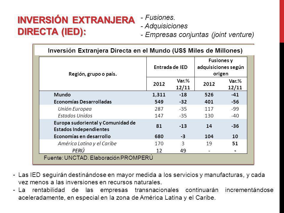 INVERSIÓN EXTRANJERA DIRECTA (IED): - Fusiones. - Adquisiciones - Empresas conjuntas (joint venture) Región, grupo o país. Entrada de IED Fusiones y a