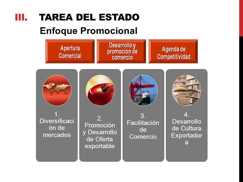 4. Desarrollo de Cultura Exportador a 1. Diversificaci ón de mercados 2. Promoción y Desarrollo de Oferta exportable 3. Facilitación de Comercio Enfoq
