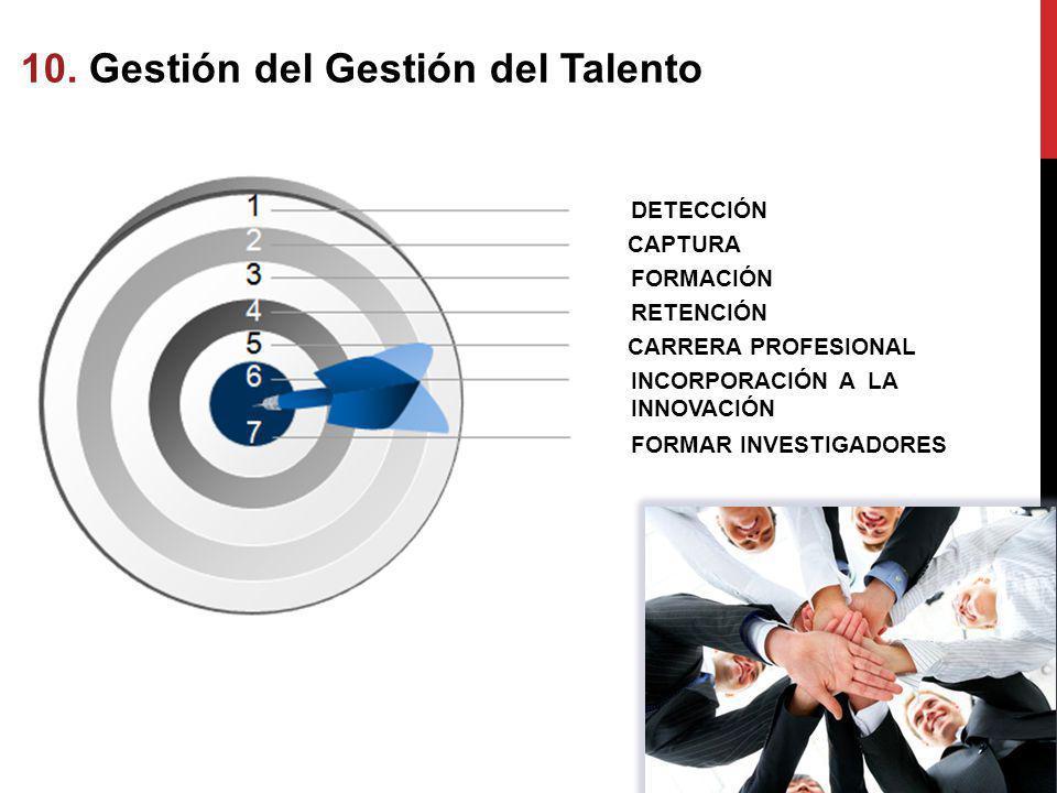 DETECCIÓN CAPTURA FORMACIÓN RETENCIÓN CARRERA PROFESIONAL INCORPORACIÓN A LA INNOVACIÓN FORMAR INVESTIGADORES 10. Gestión del Gestión del Talento Tale