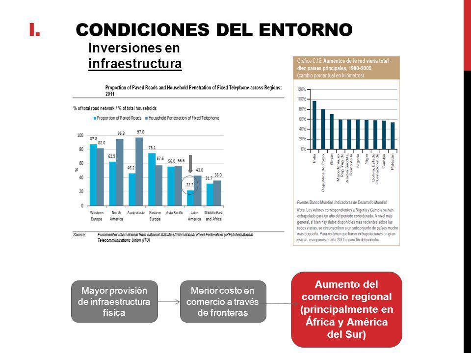 Inversiones en infraestructura Mayor provisión de infraestructura física Menor costo en comercio a través de fronteras Aumento del comercio regional (