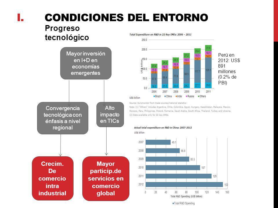 Progreso tecnológico Mayor inversión en I+D en economías emergentes Alto impacto en TICs Convergencia tecnológica con énfasis a nivel regional Crecim.