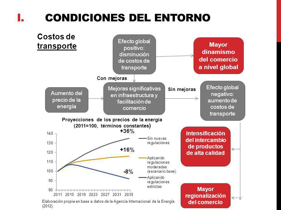 Costos de transporte Elaboración propia en base a datos de la Agencia Internacional de la Energía (2012). Aumento del precio de la energía Mejoras sig