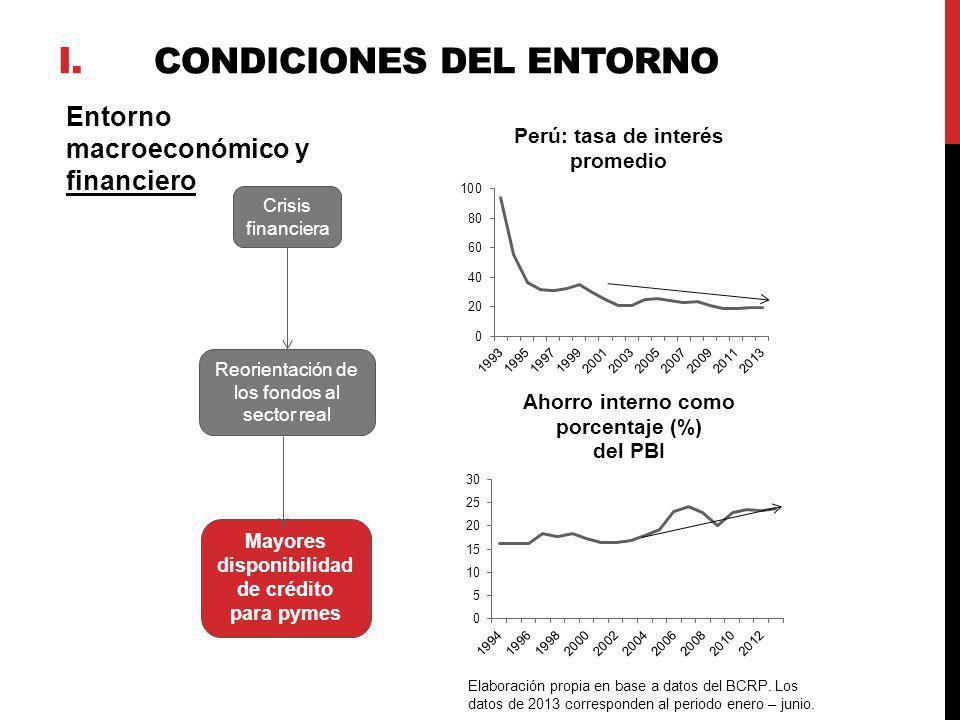 Entorno macroeconómico y financiero Reorientación de los fondos al sector real Crisis financiera Mayores disponibilidad de crédito para pymes Elaborac