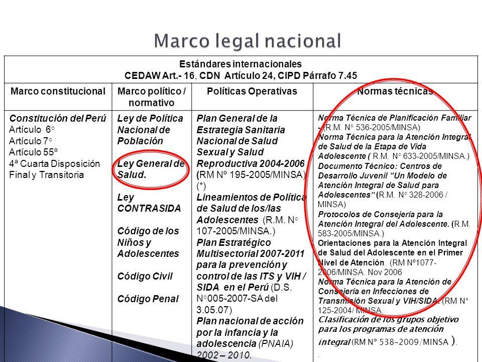 Estándares internacionales CEDAW Art.- 16, CDN Artículo 24, CIPD Párrafo 7.45 Marco constitucionalMarco político / normativo Políticas OperativasNormas técnicas Constitución del Perú Artículo 6° Artículo 7° Artículo 55º 4ª Cuarta Disposición Final y Transitoria Ley de Política Nacional de Población Ley General de Salud.