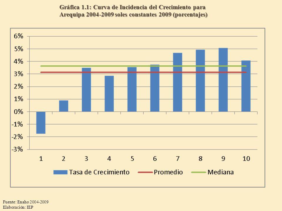 Gráfica 1.1: Curva de Incidencia del Crecimiento para Arequipa 2004-2009 soles constantes 2009 (porcentajes) Fuente: Enaho 2004-2009 Elaboración: IEP
