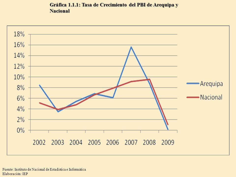Gráfica 1.1.1: Tasa de Crecimiento del PBI de Arequipa y Nacional Fuente: Instituto de Nacional de Estadística e Informática Elaboración: IEP