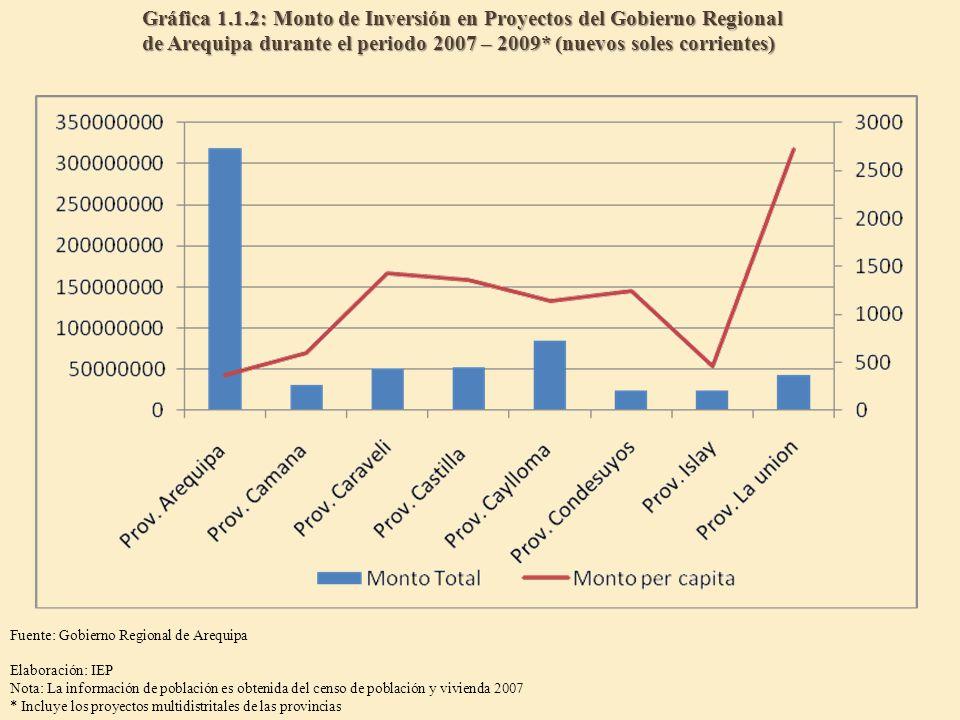 Gráfica 1.1.2: Monto de Inversión en Proyectos del Gobierno Regional de Arequipa durante el periodo 2007 – 2009* (nuevos soles corrientes) Fuente: Gob