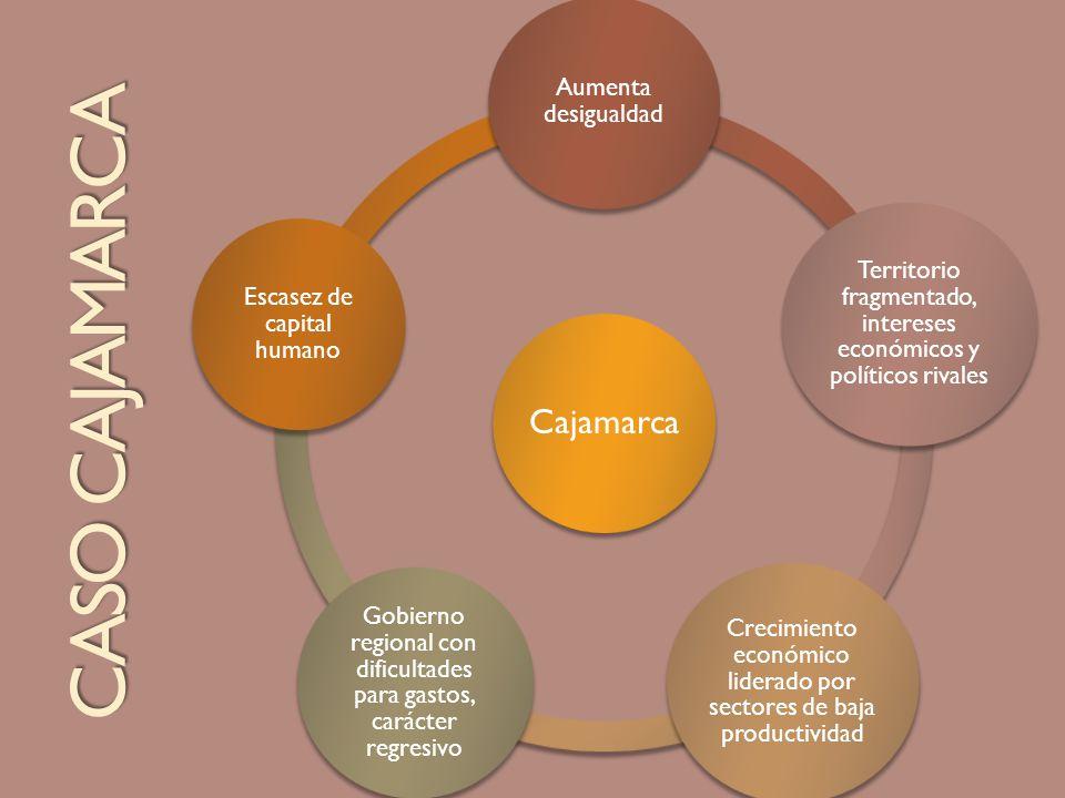 Cajamarca Aumenta desigualdad Territorio fragmentado, intereses económicos y políticos rivales Crecimiento económico liderado por sectores de baja pro