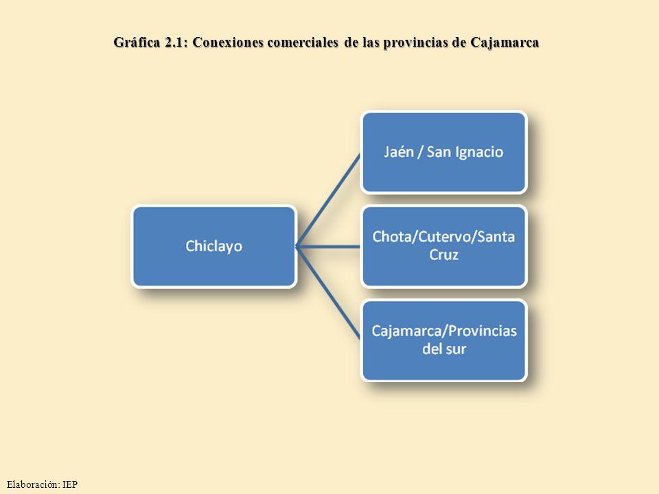 Gráfica 2.1: Conexiones comerciales de las provincias de Cajamarca Elaboración: IEP