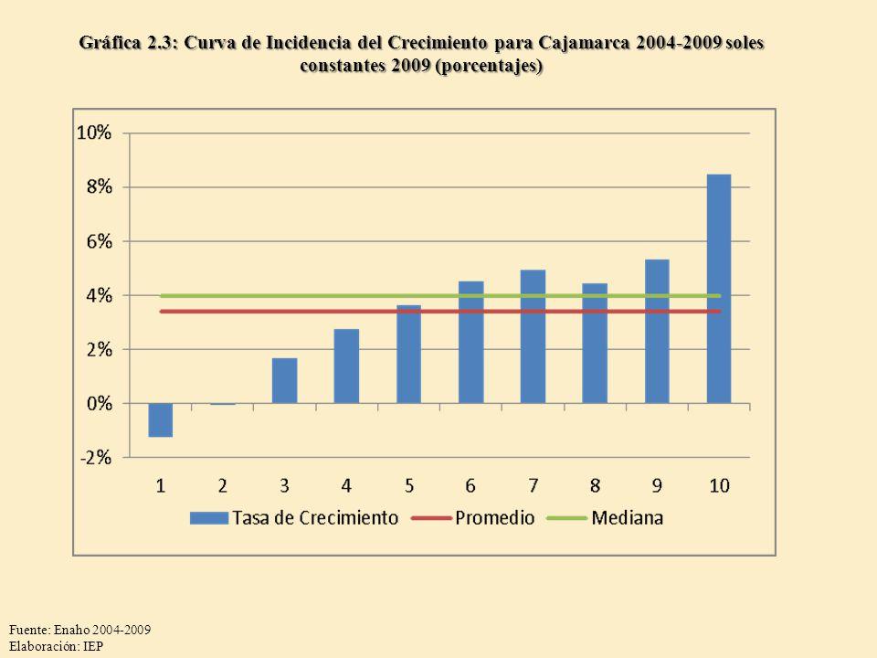 Gráfica 2.3: Curva de Incidencia del Crecimiento para Cajamarca 2004-2009 soles constantes 2009 (porcentajes) Fuente: Enaho 2004-2009 Elaboración: IEP