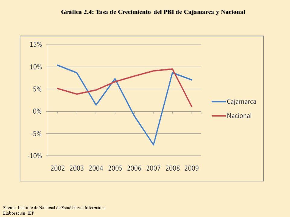 Gráfica 2.4: Tasa de Crecimiento del PBI de Cajamarca y Nacional Fuente: Instituto de Nacional de Estadística e Informática Elaboración: IEP