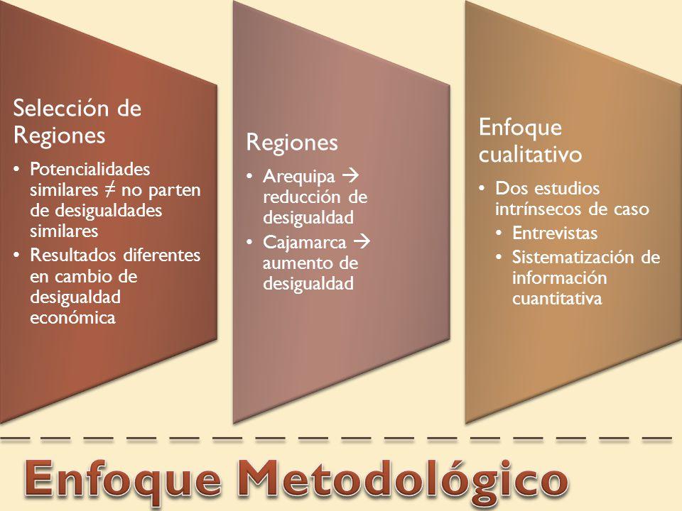 Selección de Regiones Potencialidades similares no parten de desigualdades similares Resultados diferentes en cambio de desigualdad económica Regiones