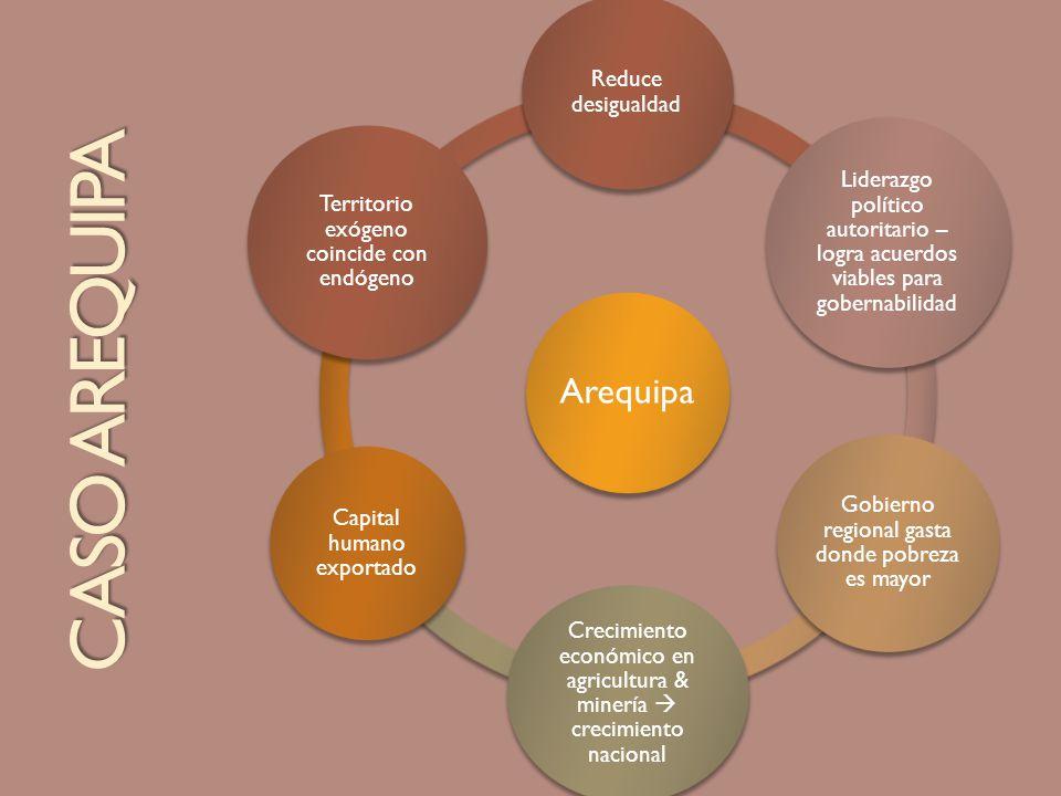 Arequipa Reduce desigualdad Liderazgo político autoritario – logra acuerdos viables para gobernabilidad Gobierno regional gasta donde pobreza es mayor