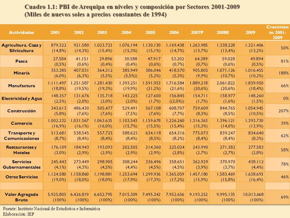 Cuadro 1.1: PBI de Arequipa en niveles y composición por Sectores 2001-2009 (Miles de nuevos soles a precios constantes de 1994) Fuente: Instituto Nac