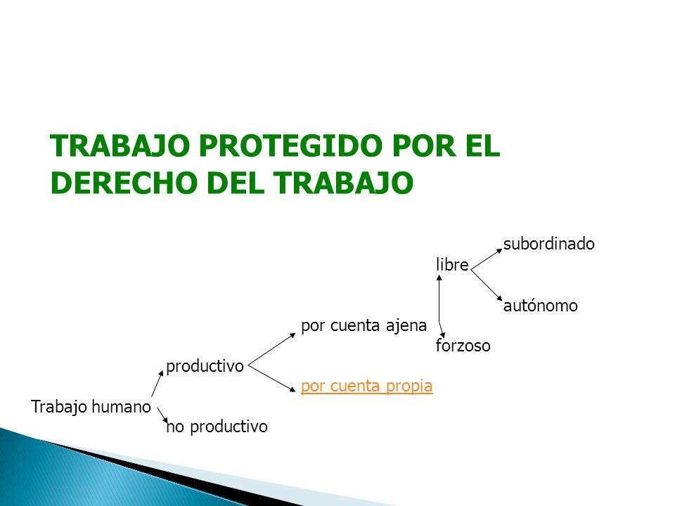 TRABAJO PROTEGIDO POR EL DERECHO DEL TRABAJO libre subordinado Trabajo humano productivo no productivo por cuenta ajena por cuenta propia forzoso autó