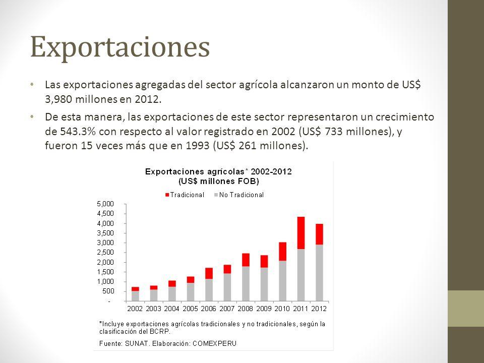 Exportaciones Las exportaciones agregadas del sector agrícola alcanzaron un monto de US$ 3,980 millones en 2012. De esta manera, las exportaciones de