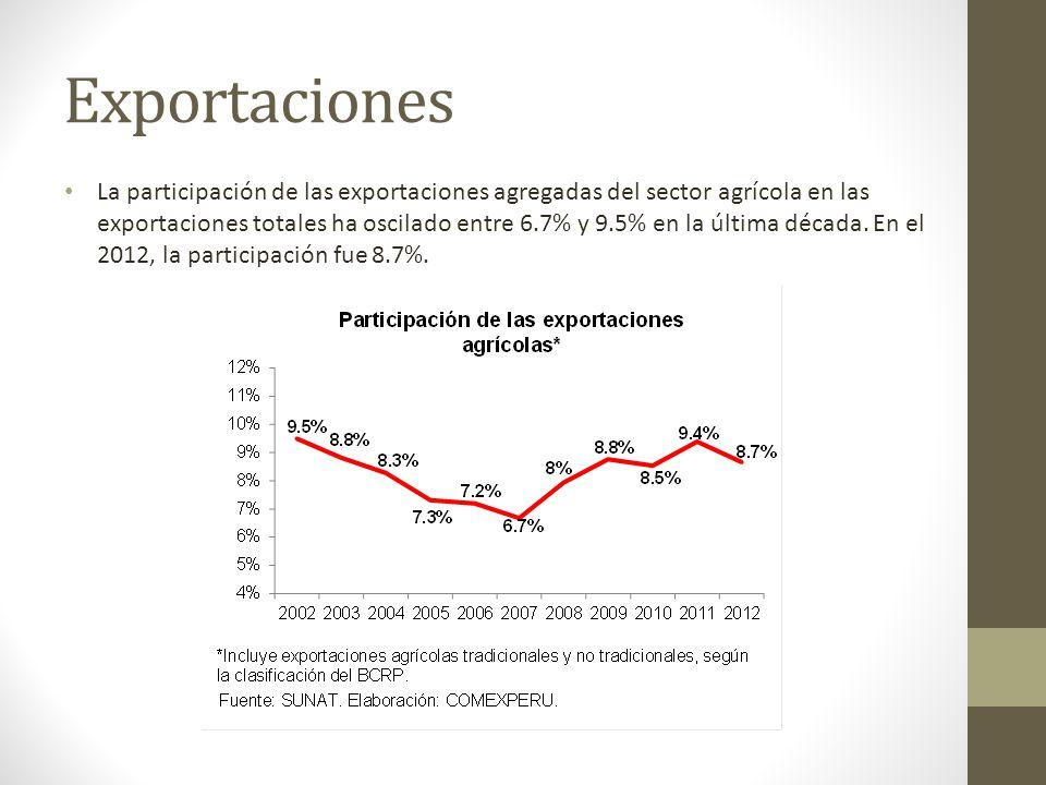 Exportaciones La participación de las exportaciones agregadas del sector agrícola en las exportaciones totales ha oscilado entre 6.7% y 9.5% en la últ