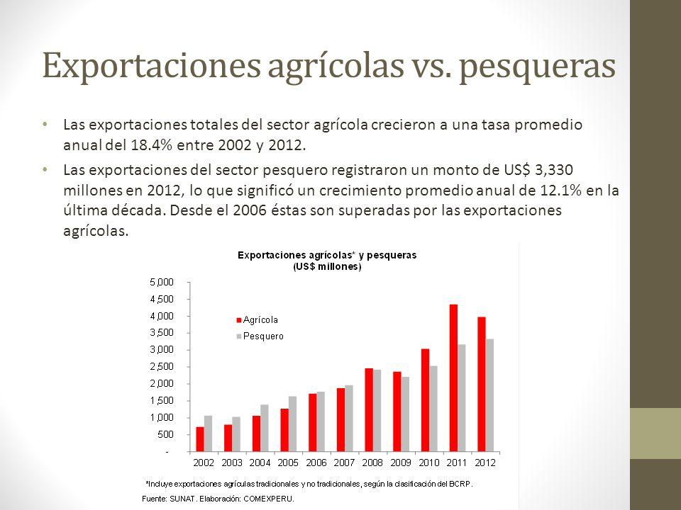 Exportaciones agrícolas vs. pesqueras Las exportaciones totales del sector agrícola crecieron a una tasa promedio anual del 18.4% entre 2002 y 2012. L