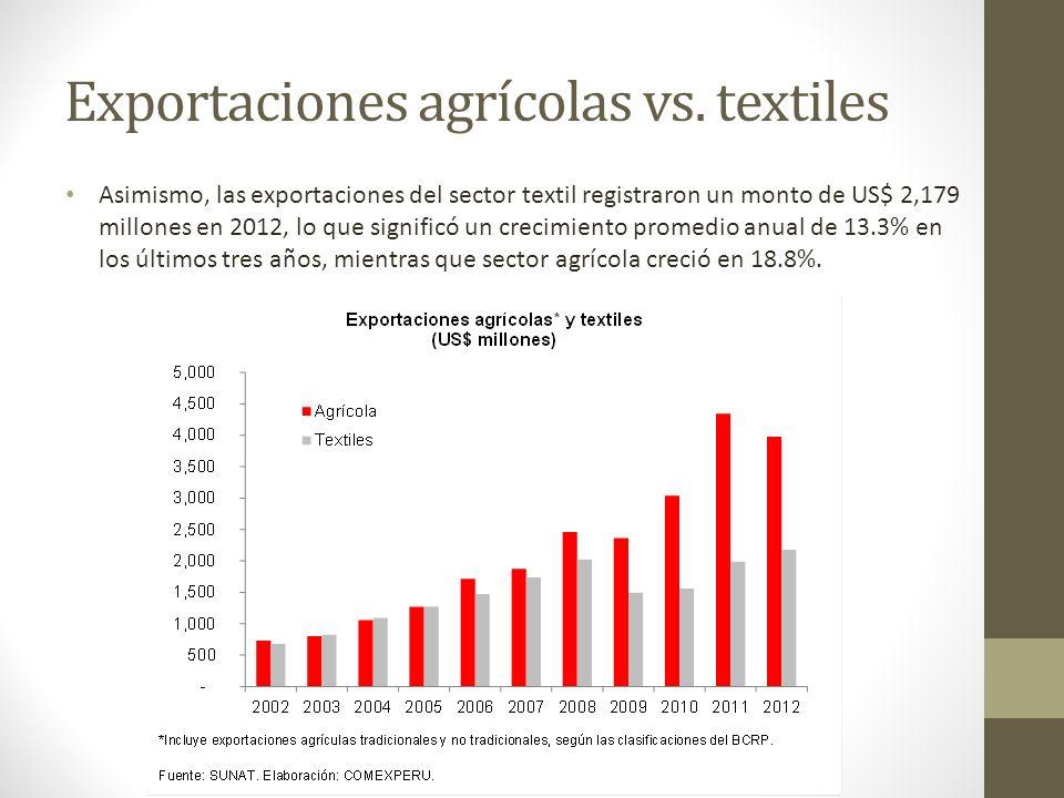 Exportaciones agrícolas vs. textiles Asimismo, las exportaciones del sector textil registraron un monto de US$ 2,179 millones en 2012, lo que signific