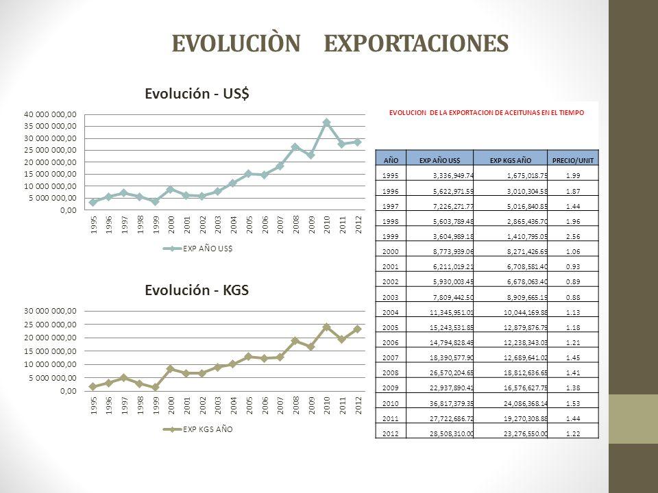 EVOLUCIÒN EXPORTACIONES EVOLUCION DE LA EXPORTACION DE ACEITUNAS EN EL TIEMPO AÑOEXP AÑO US$EXP KGS AÑOPRECIO/UNIT 19953,336,949.741,675,018.751.99 19