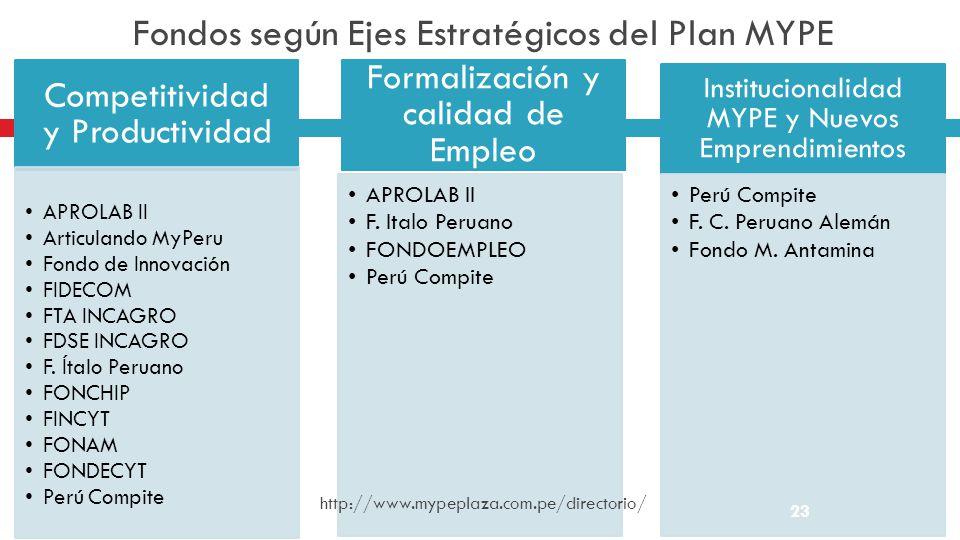 Fondos según Ejes Estratégicos del Plan MYPE Competitividad y Productividad APROLAB II Articulando MyPeru Fondo de Innovación FIDECOM FTA INCAGRO FDSE