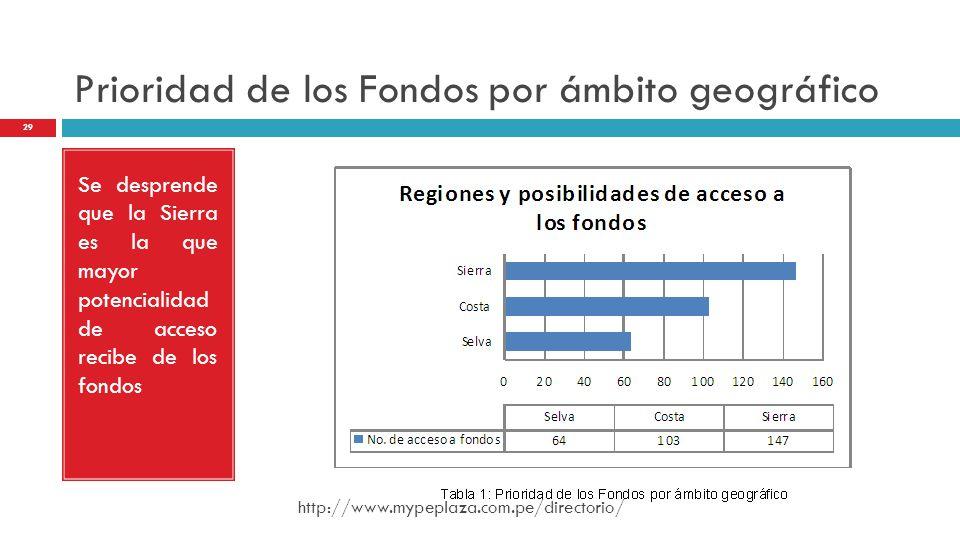 Prioridad de los Fondos por ámbito geográfico Se desprende que la Sierra es la que mayor potencialidad de acceso recibe de los fondos http://www.mypep