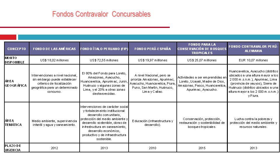 Fondos Contravalor Concursables