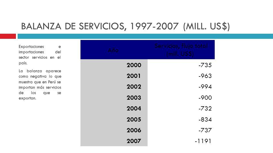 Año Servicios, flujo total (mill. US$) 2000 -735 2001 -963 2002 -994 2003 -900 2004 -732 2005 -834 2006 -737 2007 -1191 BALANZA DE SERVICIOS, 1997-200