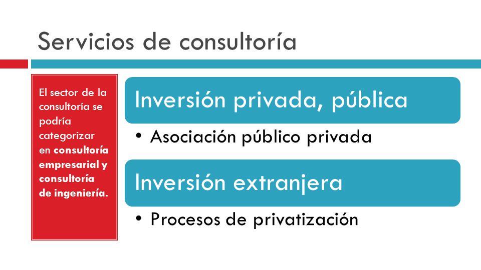 Servicios de consultoría El sector de la consultoría se podría categorizar en consultoría empresarial y consultoría de ingeniería. Inversión privada,