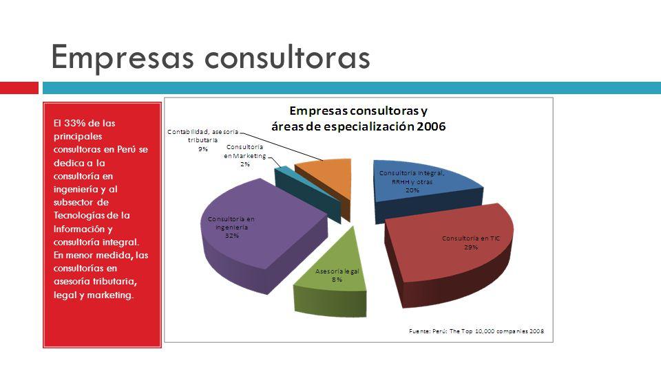 Empresas consultoras El 33% de las principales consultoras en Perú se dedica a la consultoría en ingeniería y al subsector de Tecnologías de la Inform
