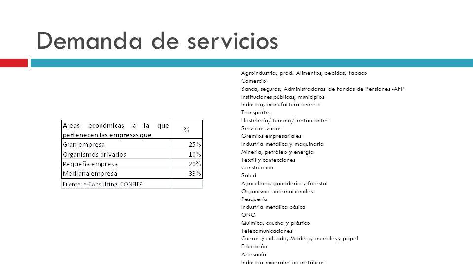 Demanda de servicios Agroindustria, prod. Alimentos, bebidas, tabaco Comercio Banca, seguros, Administradoras de Fondos de Pensiones -AFP Institucione