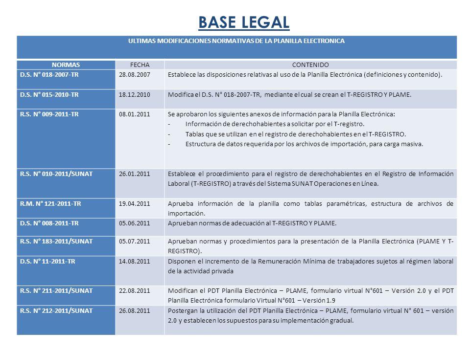 BASE LEGAL ULTIMAS MODIFICACIONES NORMATIVAS DE LA PLANILLA ELECTRONICA NORMASFECHACONTENIDO D.S.