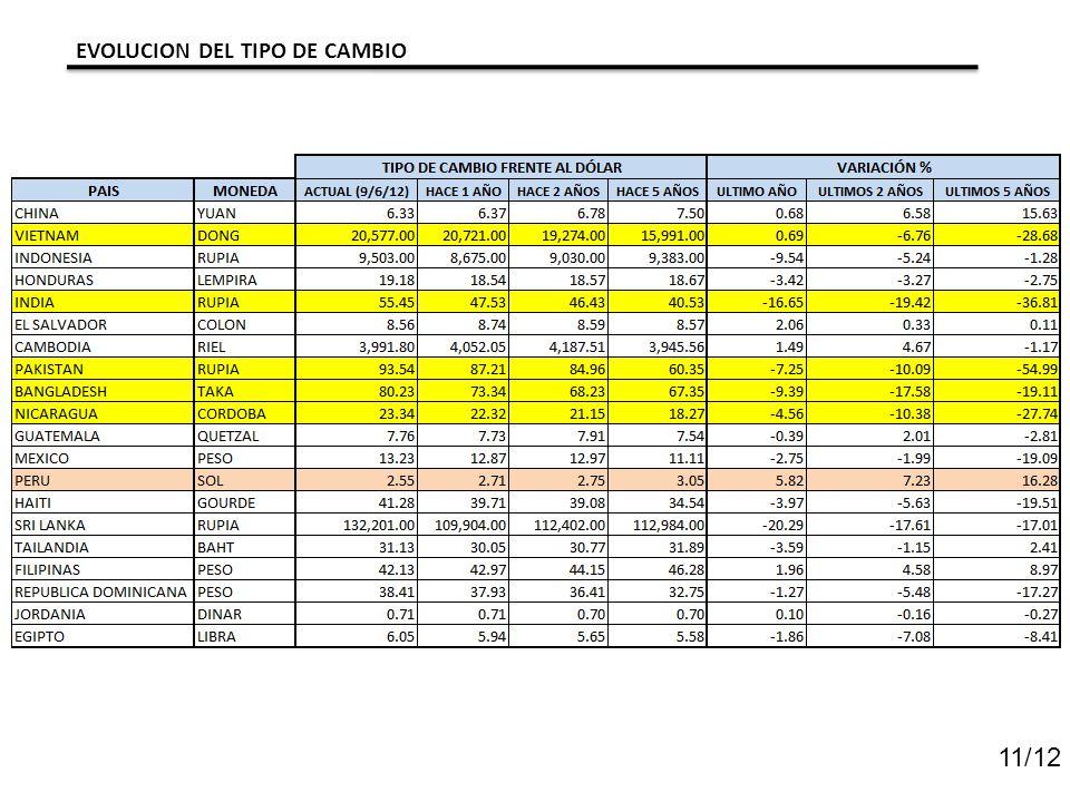 11/12 EVOLUCION DEL TIPO DE CAMBIO
