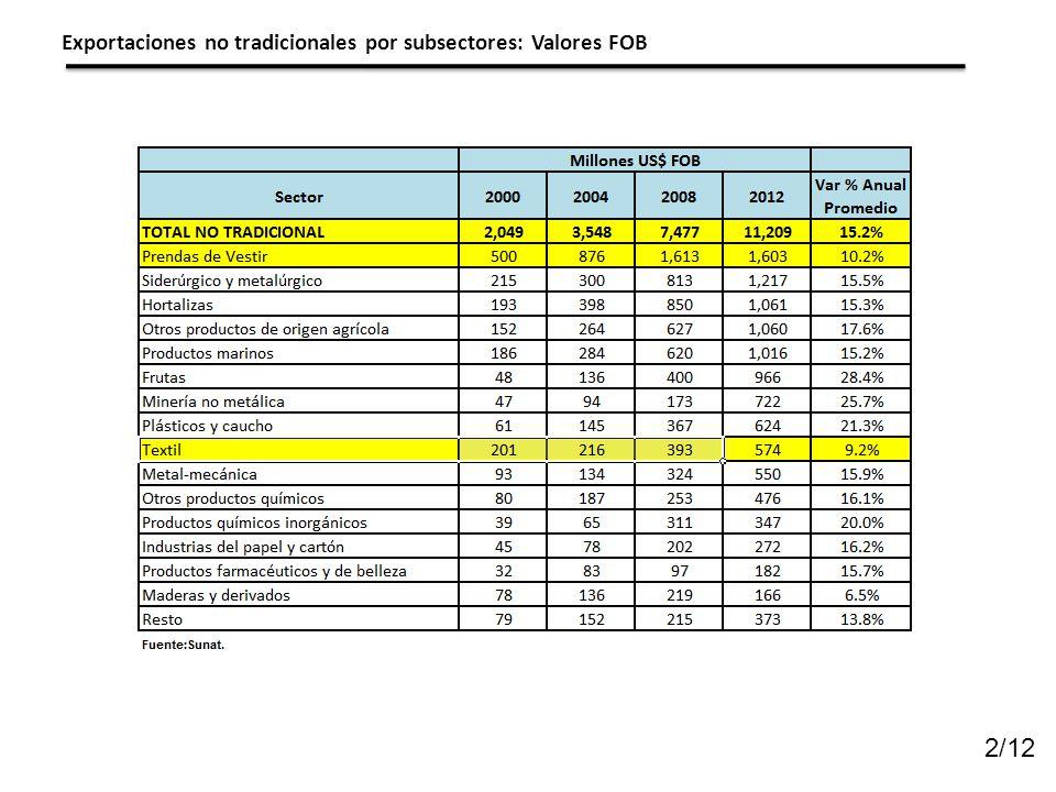 2/12 Exportaciones no tradicionales por subsectores: Valores FOB