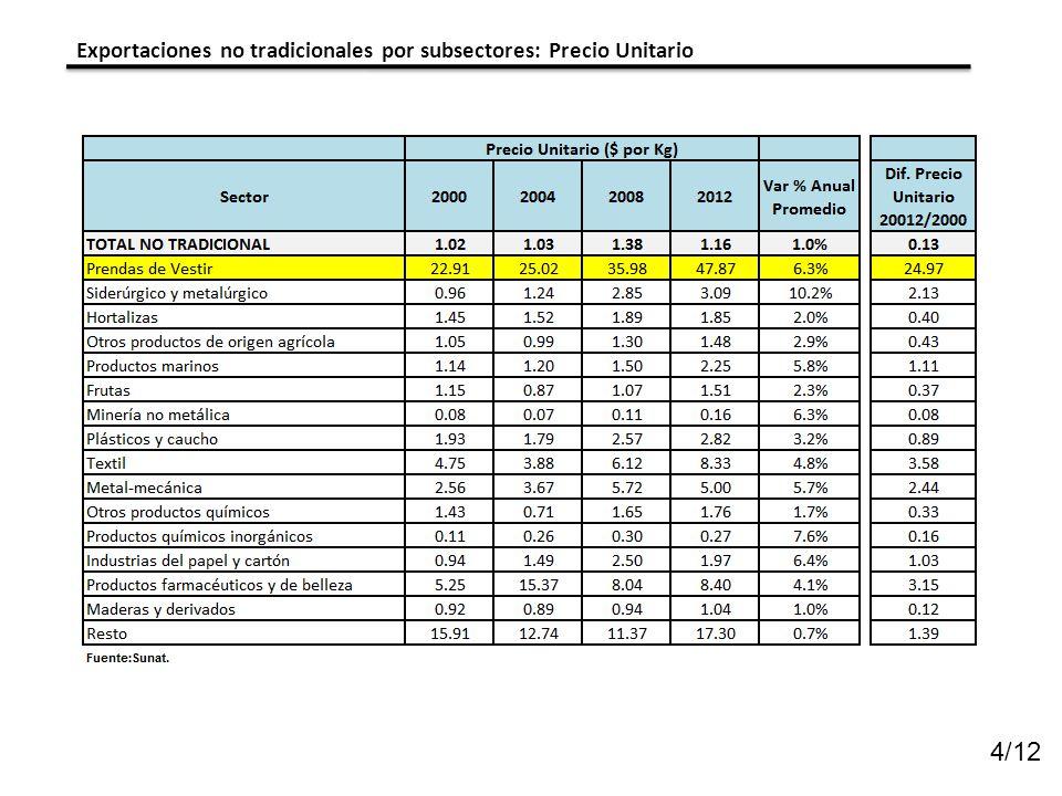 4/12 Exportaciones no tradicionales por subsectores: Precio Unitario