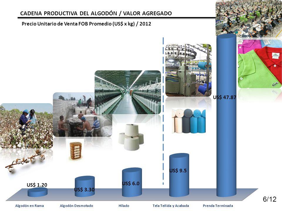 6/12 CADENA PRODUCTIVA DEL ALGODÓN / VALOR AGREGADO Precio Unitario de Venta FOB Promedio (US$ x kg) / 2012