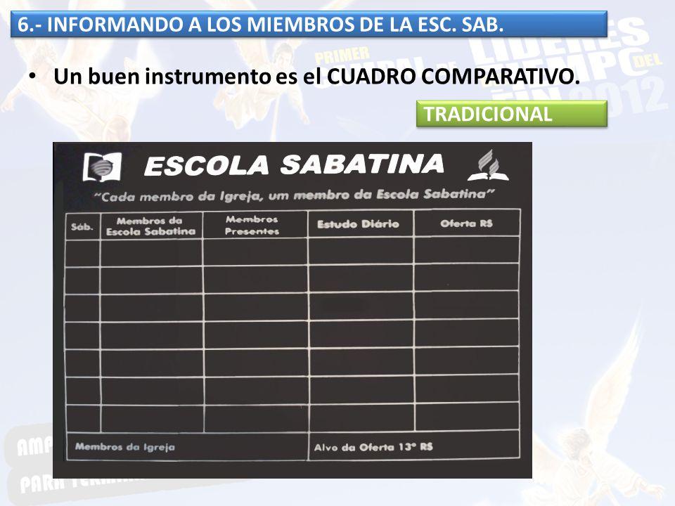 6.- INFORMANDO A LOS MIEMBROS DE LA ESC. SAB. Un buen instrumento es el CUADRO COMPARATIVO. TRADICIONAL