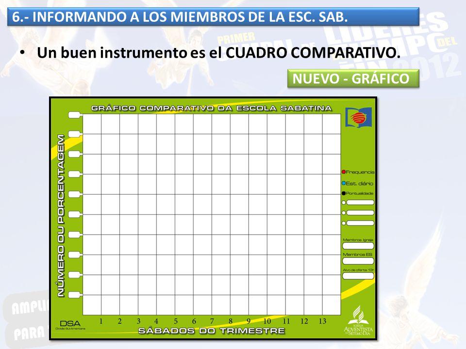 6.- INFORMANDO A LOS MIEMBROS DE LA ESC. SAB. Un buen instrumento es el CUADRO COMPARATIVO. NUEVO - GRÁFICO