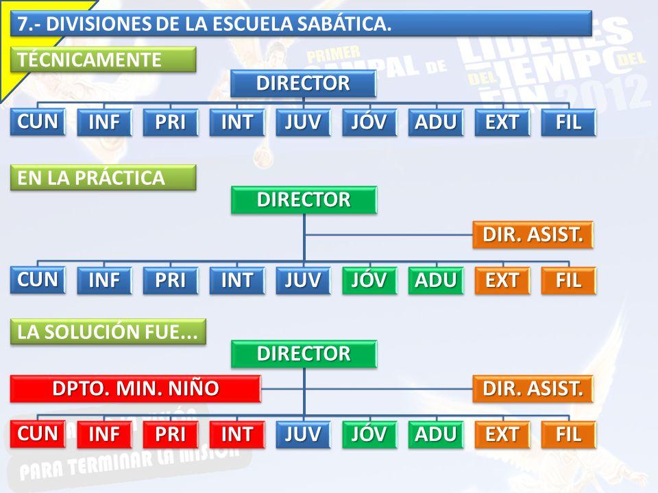 7.- DIVISIONES DE LA ESCUELA SABÁTICA. DIRECTOR CUN INFPRIINTJUVJÓVADUEXTFIL TÉCNICAMENTE EN LA PRÁCTICA DIRECTOR CUN INFPRIINTJUVJÓVADUEXTFIL DIR. AS