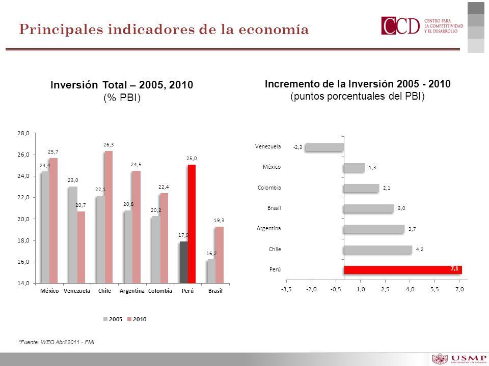 Principales indicadores de la economía Inversión Total – 2005, 2010 (% PBI) Incremento de la Inversión 2005 - 2010 (puntos porcentuales del PBI) *Fuen