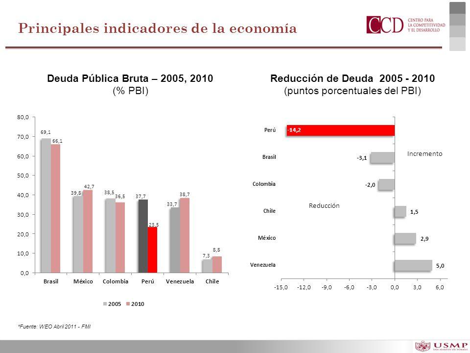 Principales indicadores de la economía Deuda Pública Bruta – 2005, 2010 (% PBI) Reducción de Deuda 2005 - 2010 (puntos porcentuales del PBI) *Fuente: