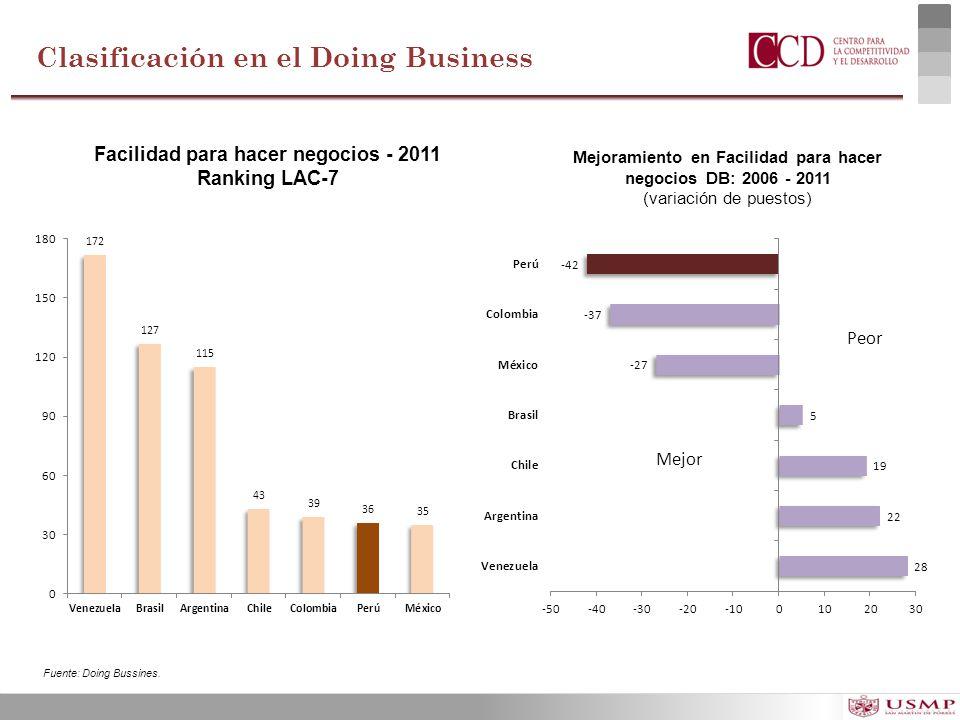 Facilidad para hacer negocios - 2011 Ranking LAC-7 Mejoramiento en Facilidad para hacer negocios DB: 2006 - 2011 (variación de puestos) Fuente: Doing