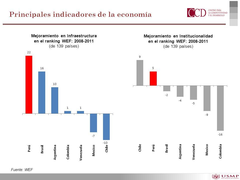 Mejoramiento en Infraestructura en el ranking WEF: 2008-2011 (de 139 países) Fuente: WEF Mejoramiento en Institucionalidad en el ranking WEF: 2008-201
