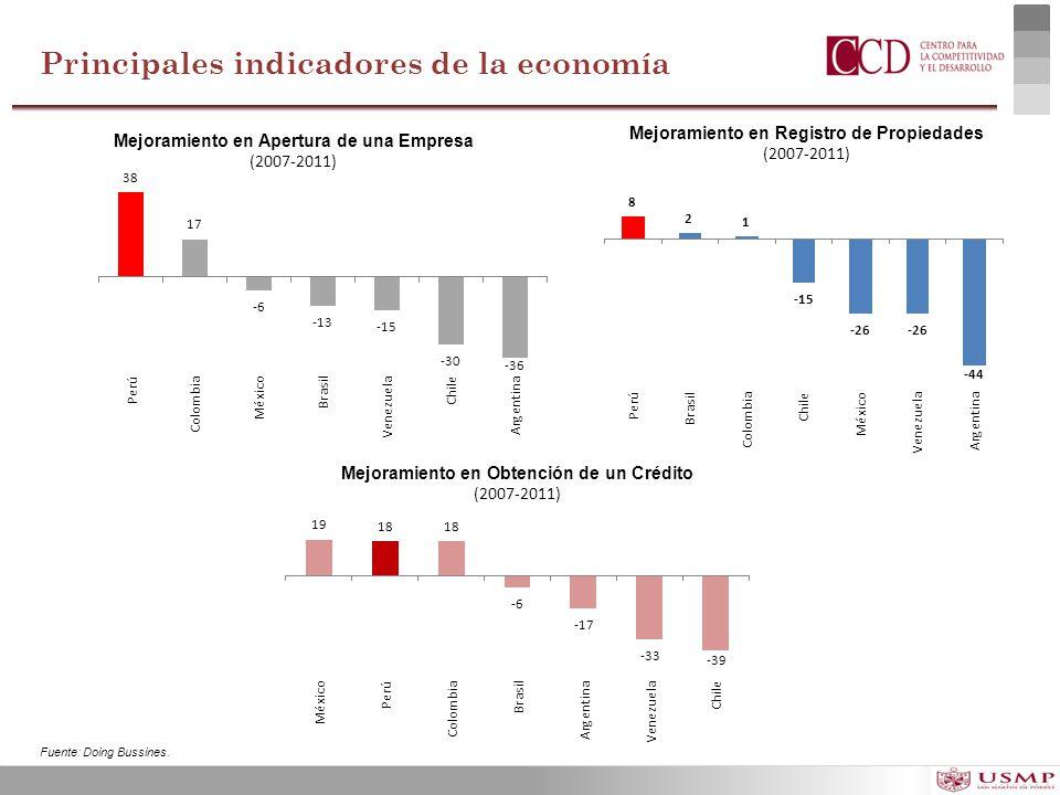 Mejoramiento en Registro de Propiedades (2007-2011) Mejoramiento en Apertura de una Empresa (2007-2011) Mejoramiento en Obtención de un Crédito (2007-