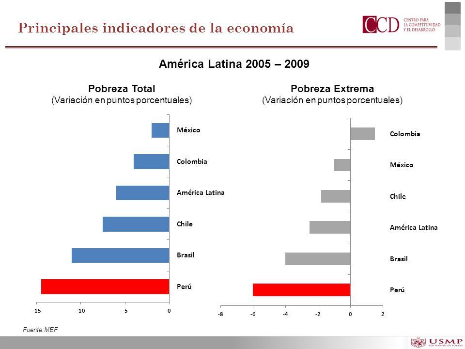 América Latina 2005 – 2009 Pobreza Total (Variación en puntos porcentuales) Pobreza Extrema (Variación en puntos porcentuales) Fuente:MEF Principales