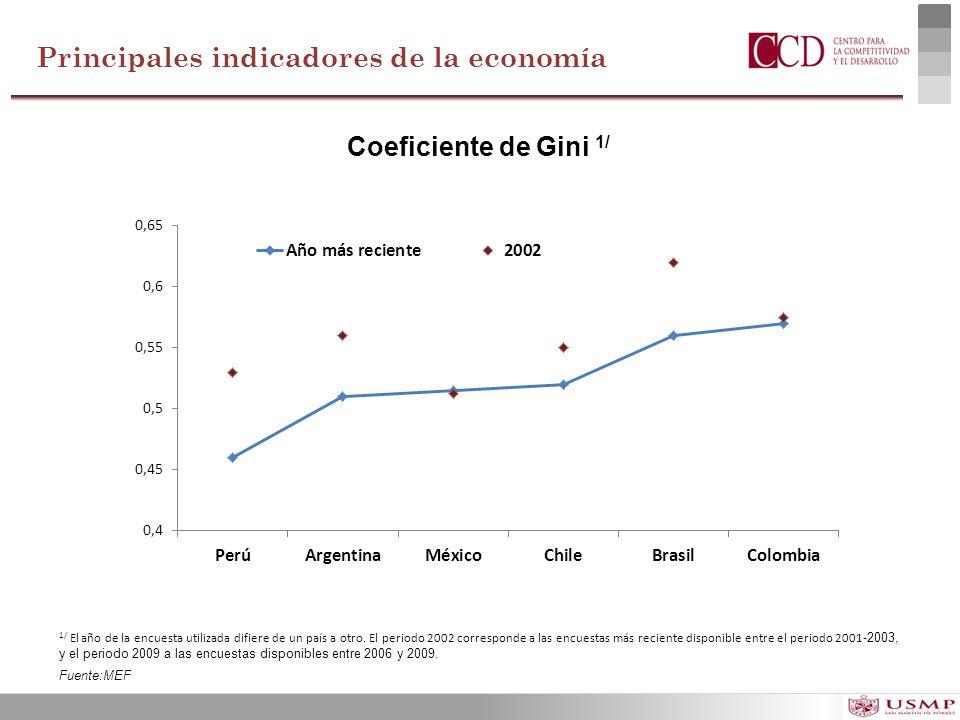 Coeficiente de Gini 1/ 1/ El año de la encuesta utilizada difiere de un país a otro. El periodo 2002 corresponde a las encuestas más reciente disponib