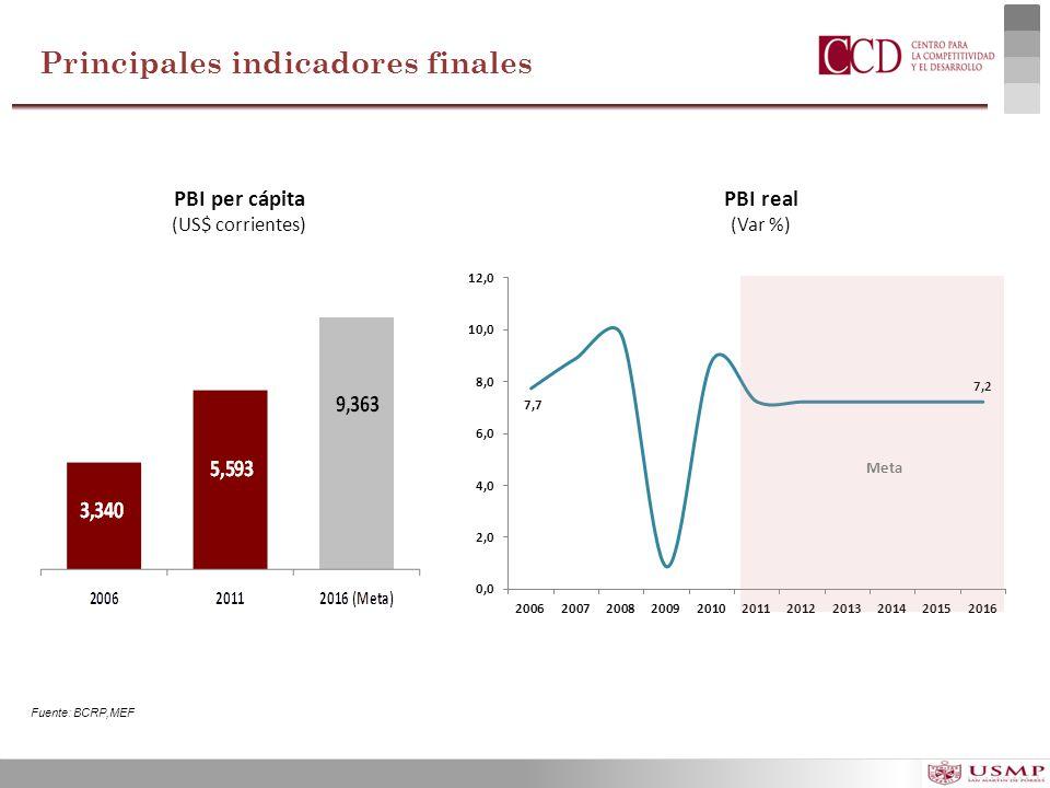 PBI per cápita (US$ corrientes) PBI real (Var %) Principales indicadores finales Fuente: BCRP,MEF