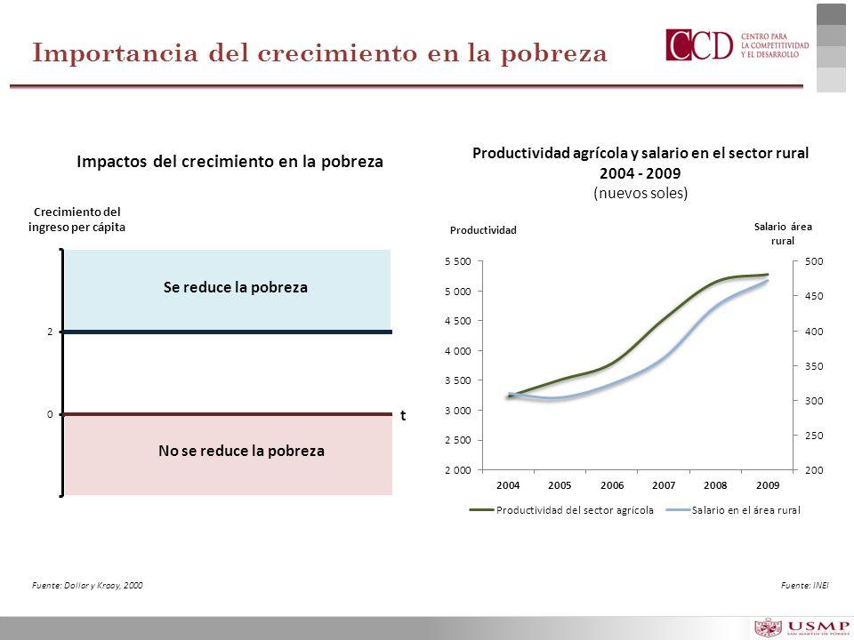 Crecimiento del ingreso per cápita Productividad Salario área rural Productividad agrícola y salario en el sector rural 2004 - 2009 (nuevos soles) Imp