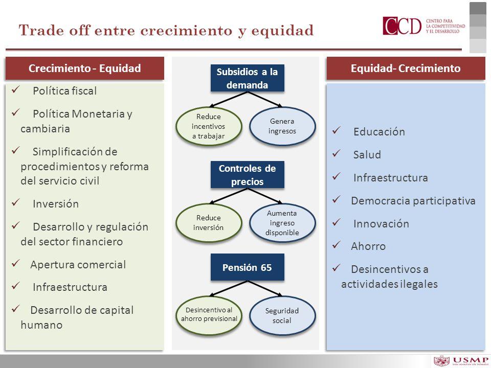 Trade off entre crecimiento y equidad Política fiscal Política Monetaria y cambiaria Simplificación de procedimientos y reforma del servicio civil Inv