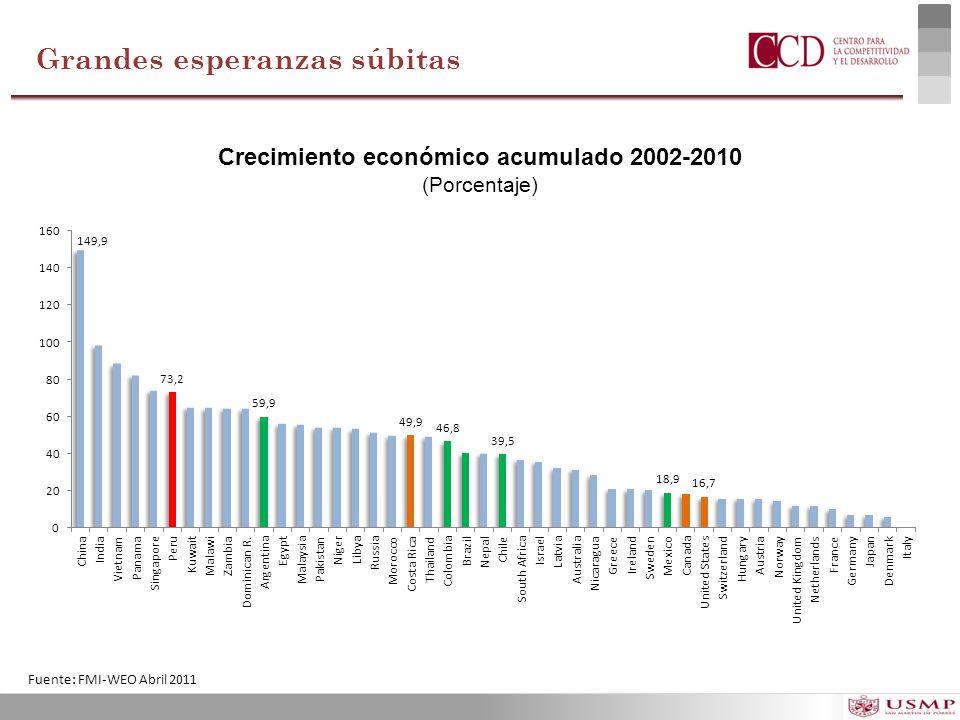 Crecimiento económico acumulado 2002-2010 (Porcentaje) Grandes esperanzas súbitas Fuente: FMI-WEO Abril 2011